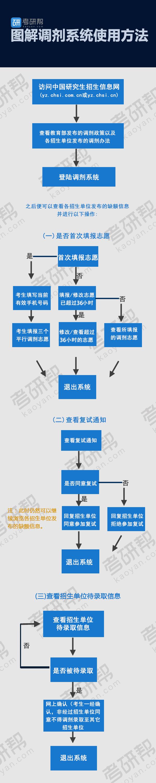 考研调剂系统使用流程图